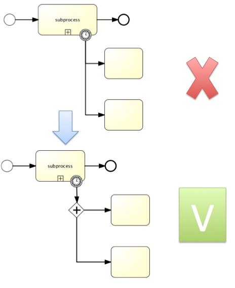 bpmn.known.issue.boundary.event