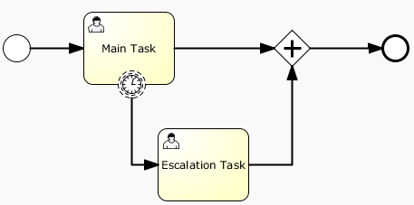 bpmn.non.interrupting.boundary.timer.event