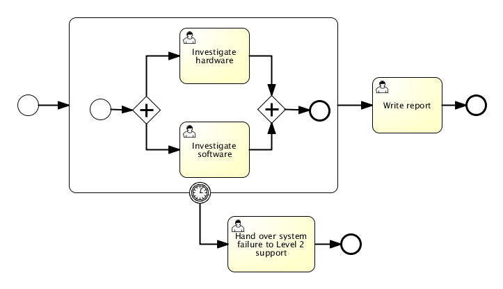 bpmn.subprocess.with.boundary.timer